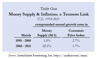 money supply & inflation