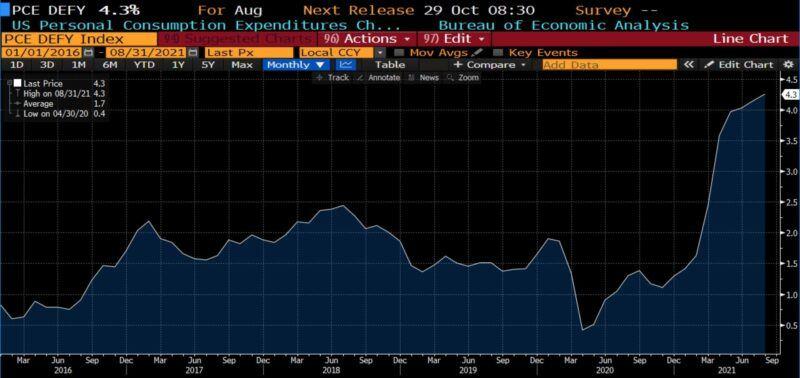 US Personal Consumption Expenditures, Chain Type Price Index (2016 - present)