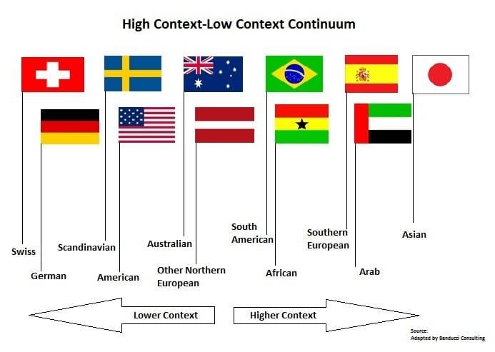 communication interculturelle haut contexte bas contexte high context low context