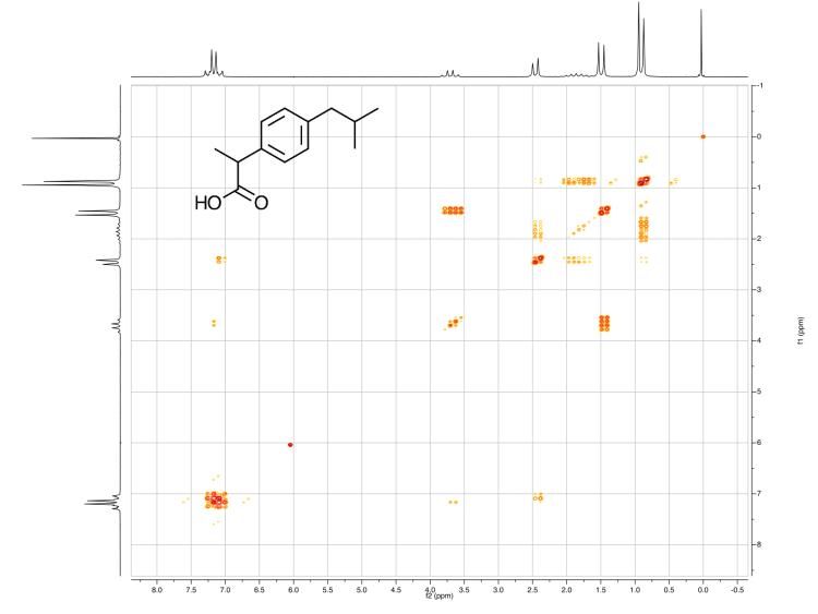 Ibuprofen (13C, 1H) | Anasazi Instruments
