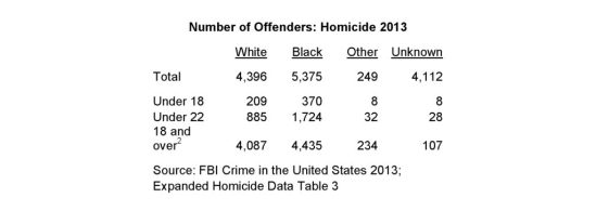 Homicide Offenders - Simpson Black Criminals, White Victims, and White Guilt