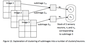 Deep Neural Networks History