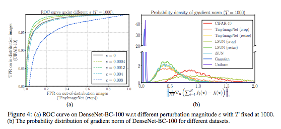Principled Detection of Out-of-Distribution Examples in Neural Networks