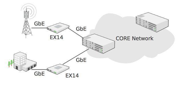 EX14 application diagram
