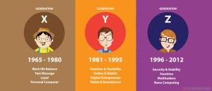 kurz-generacia-xyz-pracovnom-prostredi