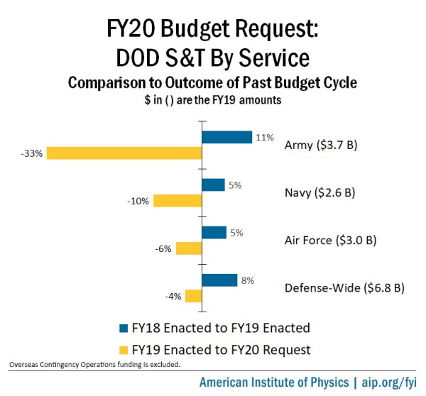 FY20 Budget Request: DOD Science and Technology | American ...