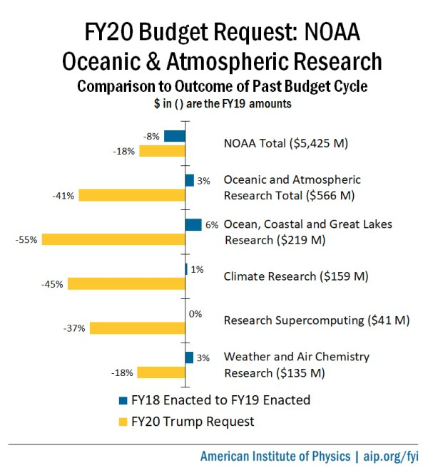 FY20 Budget Request: National Oceanic and Atmospheric ...
