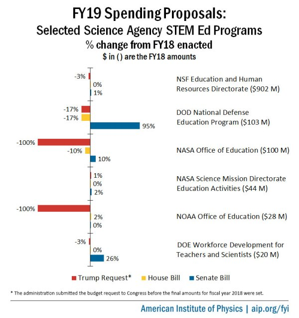 FY19 Appropriations Bills: STEM Education | American ...
