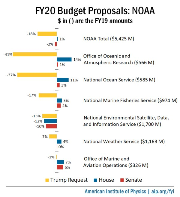 Federal Science Budget Tracker | American Institute of Physics
