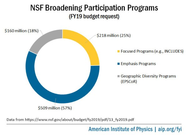 NSF Scaling Up STEM Diversity Efforts with INCLUDES ...