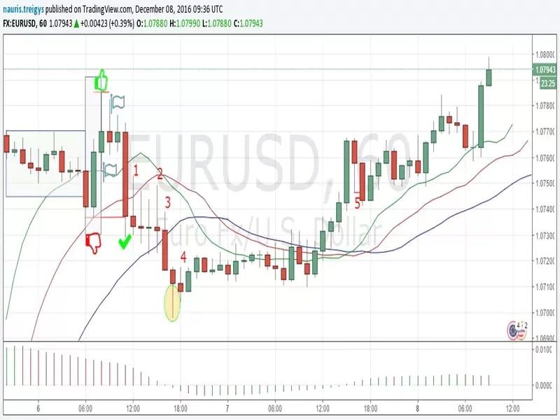 Pasitikrink savo strategiją: EUR/USD atvejo analizė