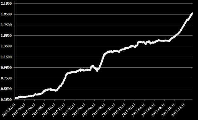 Rinkų apžvalga 2018-02-01. Bitcoin kritimas, palūkanos ir grupinis...