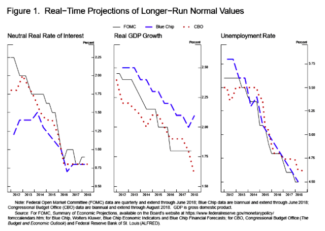 Monetary Policy in a Changing Economy