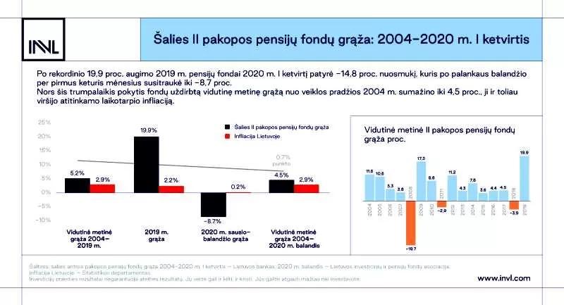 Lietuvos investicijų indeksas: permaininga 2020-ųjų pradžia
