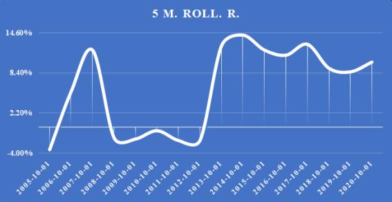 Vidutinio metinio slenkančio pelningumo analizė