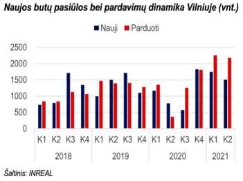 2021-ųjų I pusmetį šalies būsto rinka augo sparčiausiai per dešimtmetį