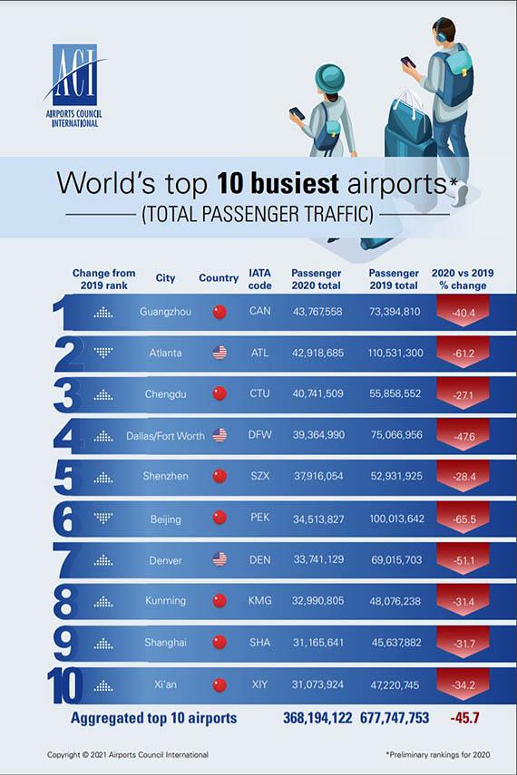 Top 10 airports: Guangzhou overtook Atlanta in 2020 1 Air Journal