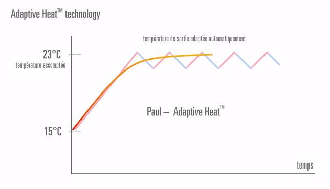 Paul chauffage design adaptive heat chaleur constante