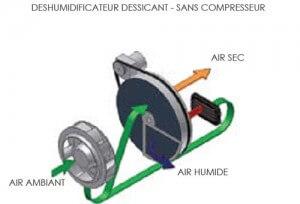 schema fonctionnement deshumidificateur dessicant