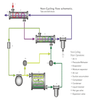 Types of Compressed Air Dryers Part 2: Refrigerant and Regenerative Desiccant | Compressed Air