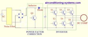 DC Inverter Air Conditioner Working Principles
