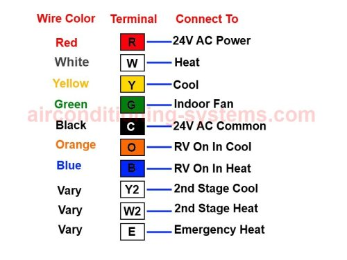 wiring diagram of central ac wiring image wiring central air conditioner thermostat wiring diagram jodebal com on wiring diagram of central ac