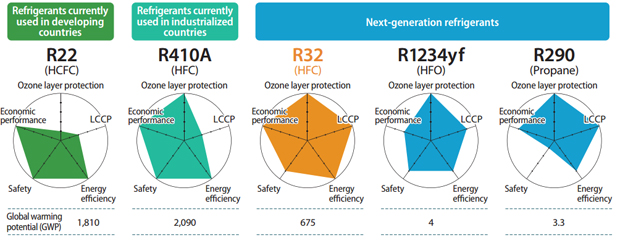 comparativa-gases-refigerantes