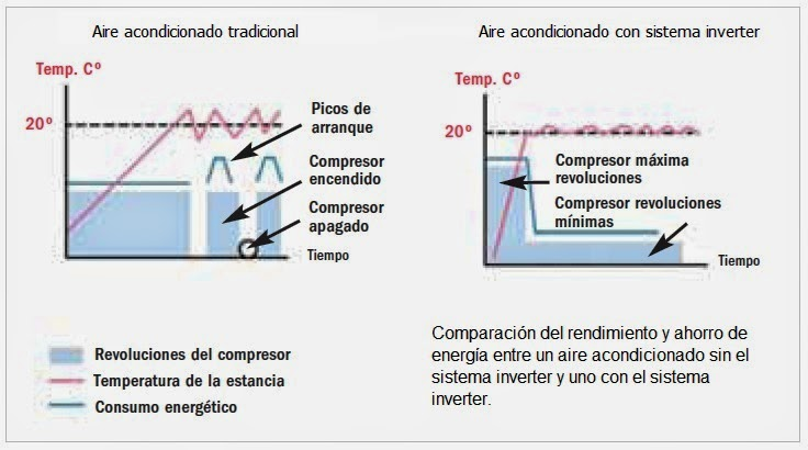 Funcionamiento del aire acondicionado minisplit inverter for Consumo de aire acondicionado