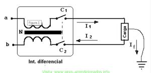Funcionamiento del interruptor diferencial actuando