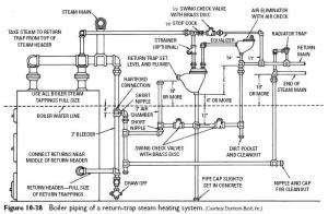 Steam Boiler: Steam Boiler Piping Diagram