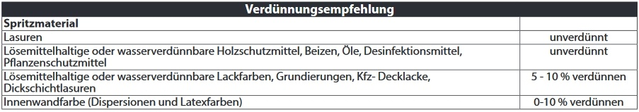 Wagner Control Pro - Tabelle Verdünnung