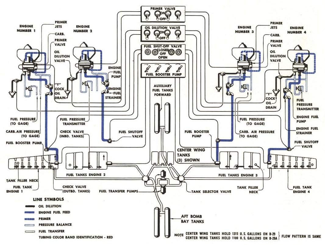 B 29 Equipment Fuel System