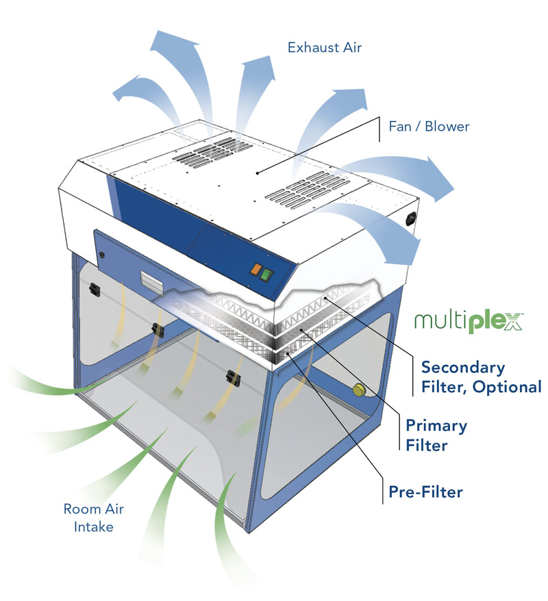 how does a fume hood work air science
