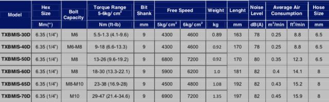Schermata 2019 07 11 alle 15.17.44 Avvitatori per assemblaggio industriale Gli avvitatori pneumatici ad impulso idraulico BMI-BMIS sono dotati del nuovo motore a corpo unico e della brevettata unità ad impulsi a doppia paletta e garantiscono performance e durabilità in tutti i tipi di giunzione con bassissimi livelli di vibrazione e rumorosità. La gamma BMI/BMIS è in grado di rispondere, grazie all'ampia gamma di modelli e di coppie di serraggio, a tutte le operazioni di assemblaggio in una gamma compresa tra gli 6 e i 450 Nm con e senza sistema di controllo di coppia shut-off: BMI rappresenta la gamma senza il controllo di coppia, mentre BMIS rappresenta la gamma con il controllo di coppia shut-off. Questi avvitatori sono disponibili nella versione a pistola, nella versione DIRITTA e nella versione ANGOLARE.