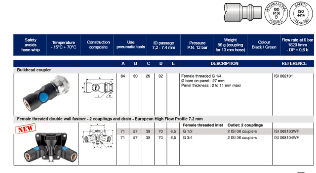 IMMAGINE2 E TABELLA2 QUICK RELEASESAFETY COUPLING ONE PUSH ISI06 1  Avvitatori per assemblaggio industriale Safety couplings are installed on air sources, on which connecting air hoses may generate whiplash