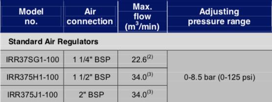 Schermata 2019 07 23 alle 15.07.17 Avvitatori per assemblaggio industriale L'uso di dispositivi di preparazione dell'aria, come filtri, regolatori e lubrificatori è un mezzo eccellente per mantenere i vostri strumenti e le attrezzature per operare al massimo delle loro prestazioni.