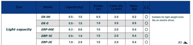 TABELLA EK Avvitatori per assemblaggio industriale I bilanciatori a molla sono l'accessorio indispensabile per sollevare o abbassare facilmente gli oggetti sospesi manualmente, l'annullamento del peso avviene regolando la tensione della molla del bilanciatore regolando la forza al peso uguale a quello dello strumento appeso. L'utilizzo dei bilanciatori aumenta l'efficienza ergonomica della postazione lavorativa.