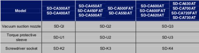 Schermata 2019 07 12 alle 12.40.20 Avvitatori per assemblaggio industriale ITALIANSD-CA series low voltage brushless screwdrivers