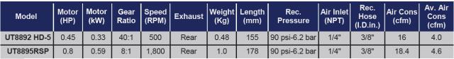 """TAB UT8892 HD 5 UT8895RSP Avvitatori per assemblaggio industriale I trapani pneumatici industriali di precisione sono lo strumento ideale per tutte le operazioni di foratura, anche continuative, e sono particolarmente indicate nel settore aerospazio. Le palette in fibra di carbonio e le parti del motore in acciaio, assicurano una lunga vita (600.000 cicli di uso) in assenza di lubrificazione """"Oil Free"""". Il deflettore silenzioso interno riduce la rumorosità a 81 dBA. I motori da 0,45 HP (serie UT8892) e da 0,9 HP (serie UT8894) garantiscono massima potenza anche nelle forature più difficili.Gli attacchi millerighe o esagonali e differenti velocità di utilizzo consentono un ampia adattabilità per soddisfare ogni esigenza."""