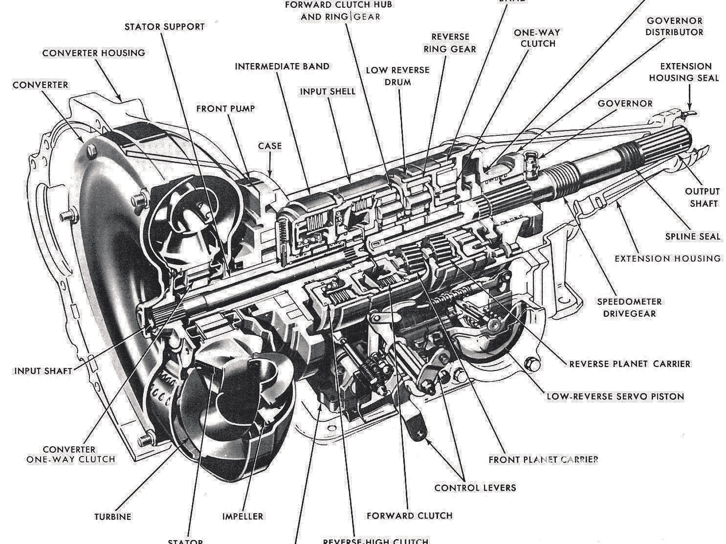 Car And Truck Transmission Service And Repairs