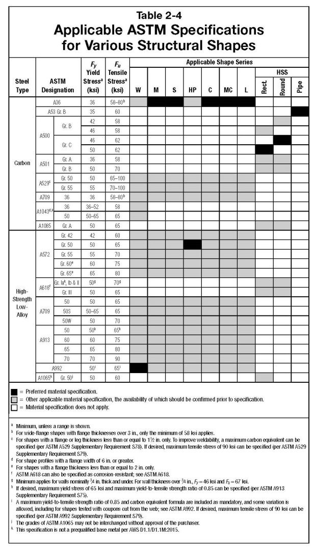 For More Information On Grades See Table 2 4 Which Is Reproduced Below From The Steel Construction Manual 15th Ed And Msc S Steelwise Article Are You
