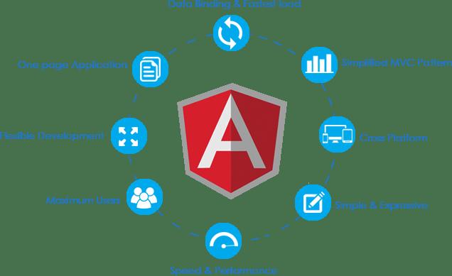 AngularJS Server Hosting – Best Alternative To Cloud