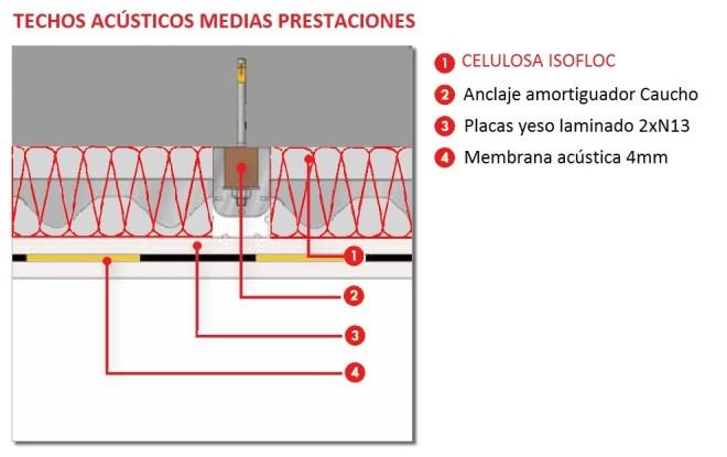 Aislamiento acustico - insonorizacion