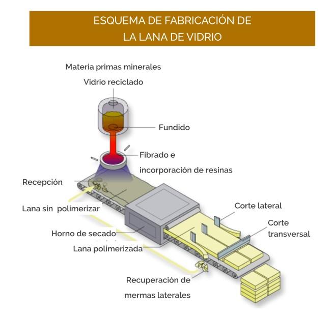 Esquema de fabricación de la lana de vidrio