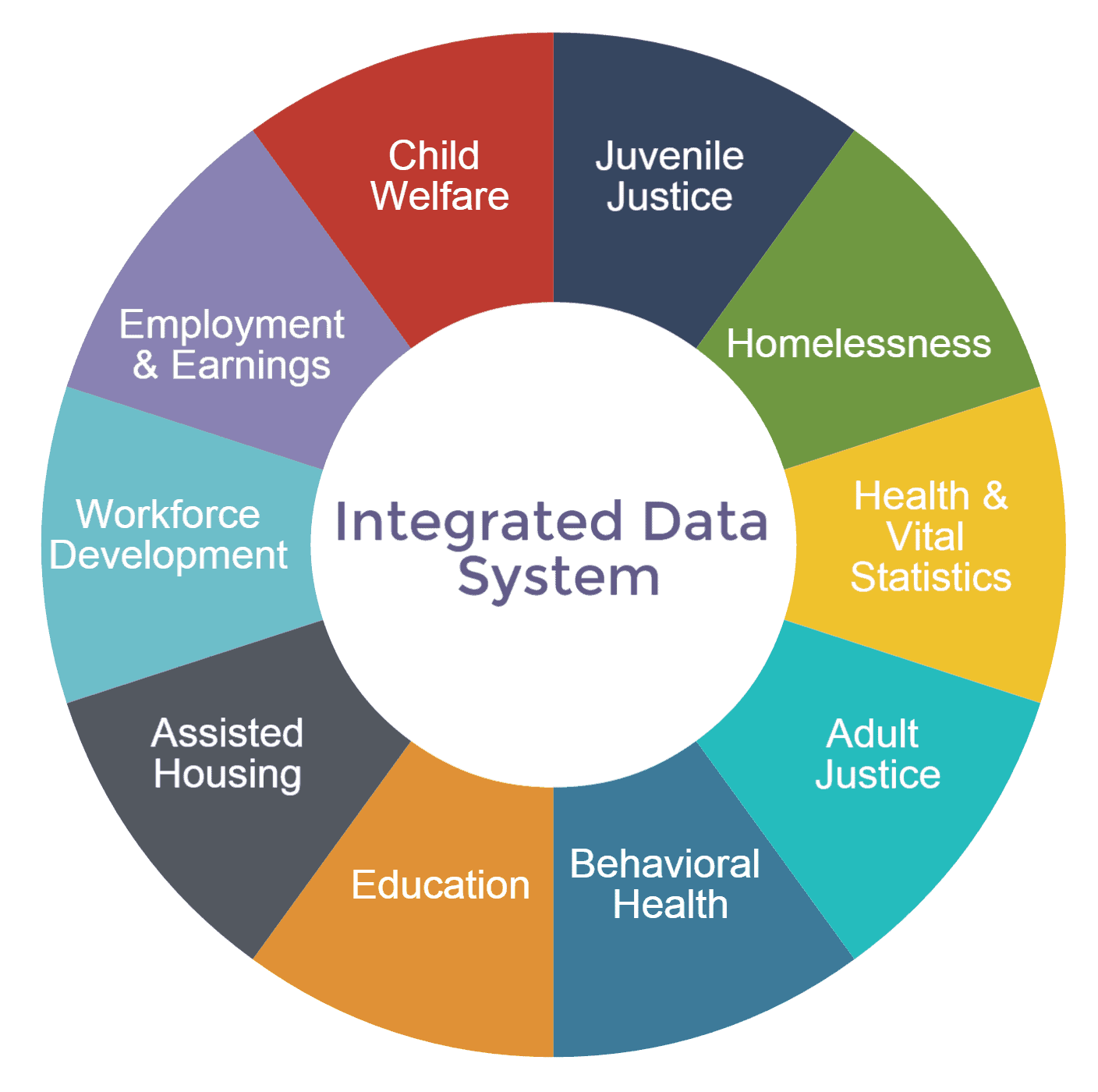Integrated Data Systems Ids