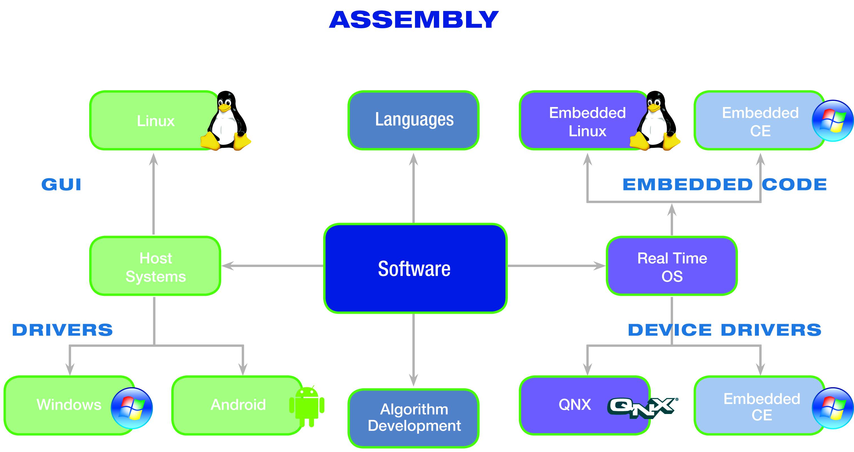 Electronic Circuit Simulation Software Circuitsimulationsoftware