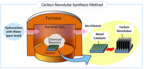 Figure 1: The SGCNT synthesis method