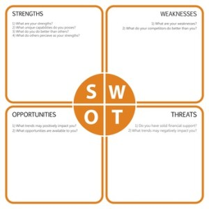 SWOT Analysis table with main questions
