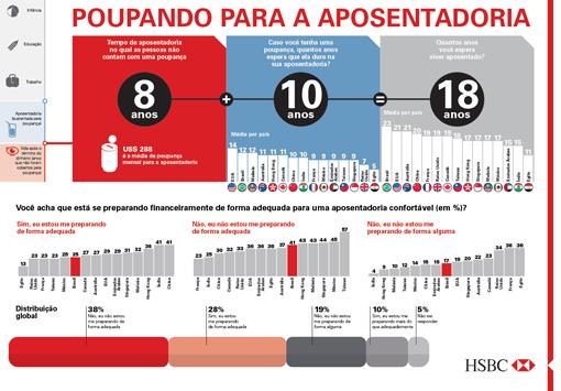 Aposentadoria HSBC