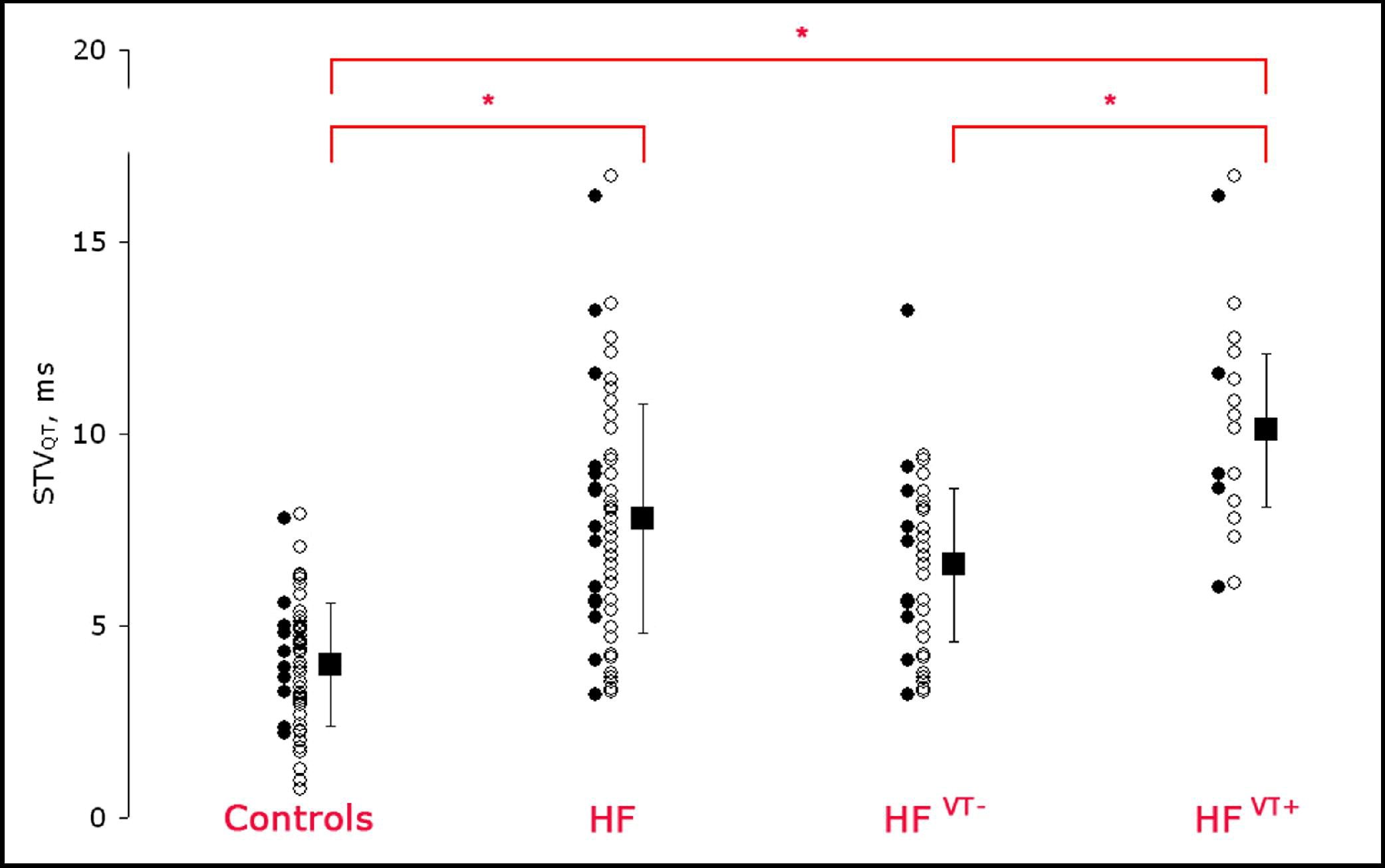Usefulness Of Short Term Variability Of Qt Intervals As A Predictor For Electrical Remodeling